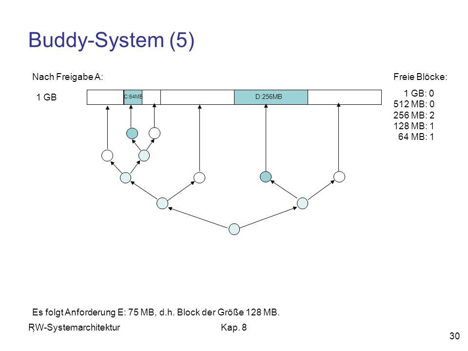RW-SystemarchitekturKap. 8 30 Buddy-System (5) 1 GB Freie Blöcke: 1 GB: 0 512 MB: 0 256 MB: 2 128 MB: 1 64 MB: 1 Nach Freigabe A: Es folgt Anforderung