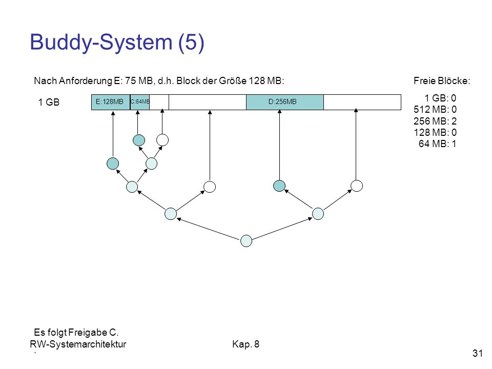 RW-SystemarchitekturKap. 8 31 Buddy-System (5) 1 GB Freie Blöcke: 1 GB: 0 512 MB: 0 256 MB: 2 128 MB: 0 64 MB: 1 Nach Anforderung E: 75 MB, d.h. Block