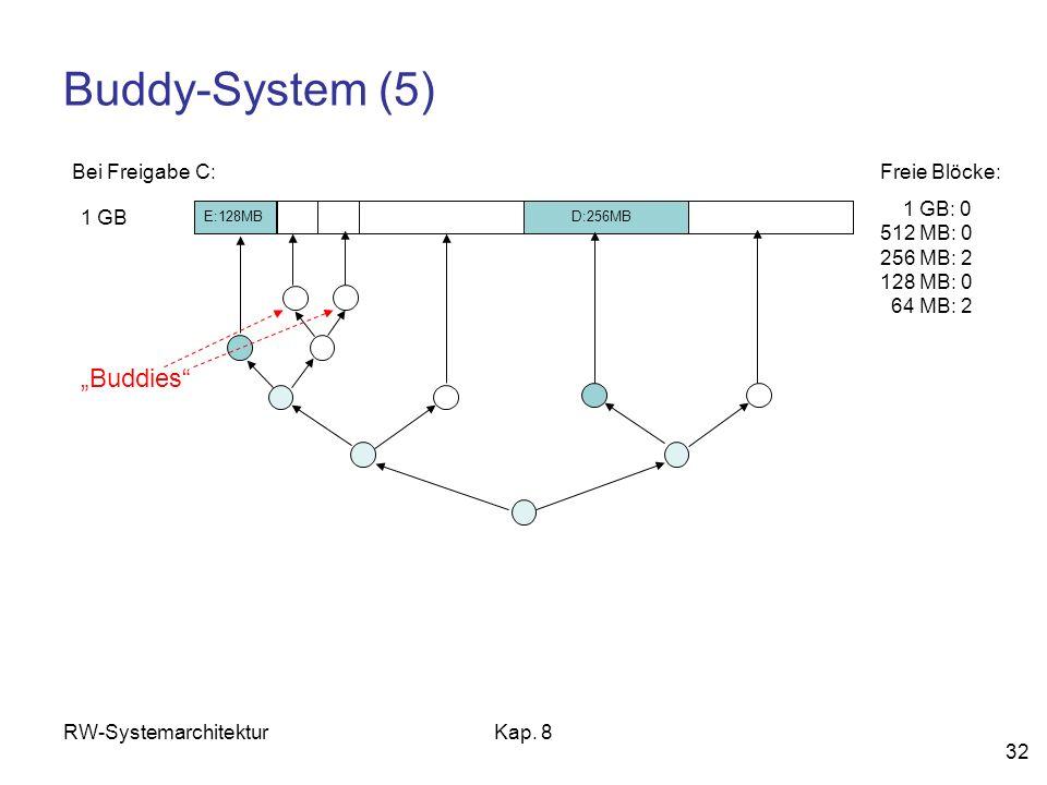 RW-SystemarchitekturKap. 8 32 Buddy-System (5) 1 GB Freie Blöcke: 1 GB: 0 512 MB: 0 256 MB: 2 128 MB: 0 64 MB: 2 Bei Freigabe C: D:256MB E:128MB Buddi