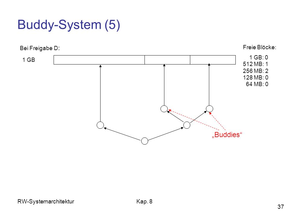 RW-SystemarchitekturKap. 8 37 Buddy-System (5) 1 GB Freie Blöcke: 1 GB: 0 512 MB: 1 256 MB: 2 128 MB: 0 64 MB: 0 Bei Freigabe D : Buddies