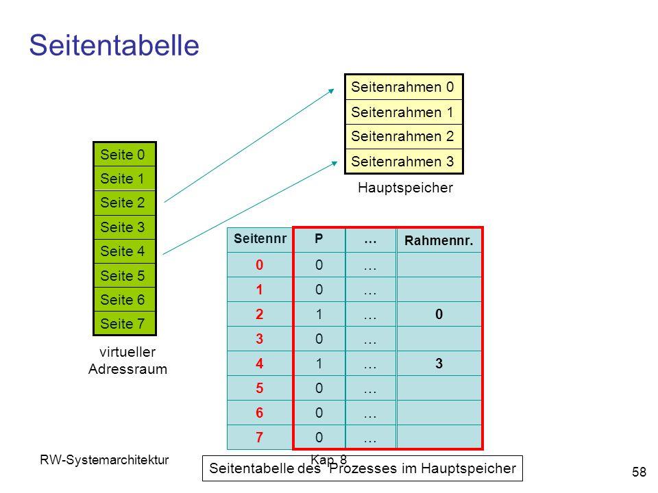 RW-SystemarchitekturKap. 8 58 Seitentabelle Seite 7 Seite 6 Seite 5 Seite 4 Seite 3 Seite 2 Seite 1 Seite 0 virtueller Adressraum Seitenrahmen 3 Seite