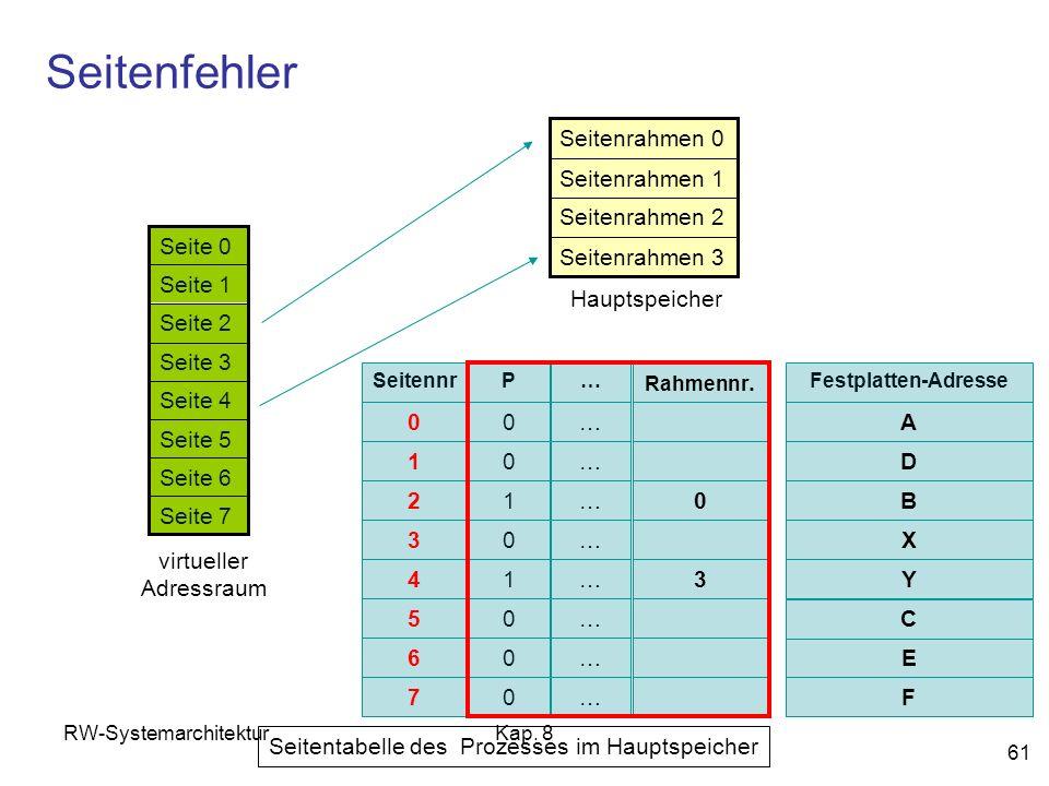 RW-SystemarchitekturKap. 8 61 Seitenfehler Seite 7 Seite 6 Seite 5 Seite 4 Seite 3 Seite 2 Seite 1 Seite 0 virtueller Adressraum Seitenrahmen 3 Seiten