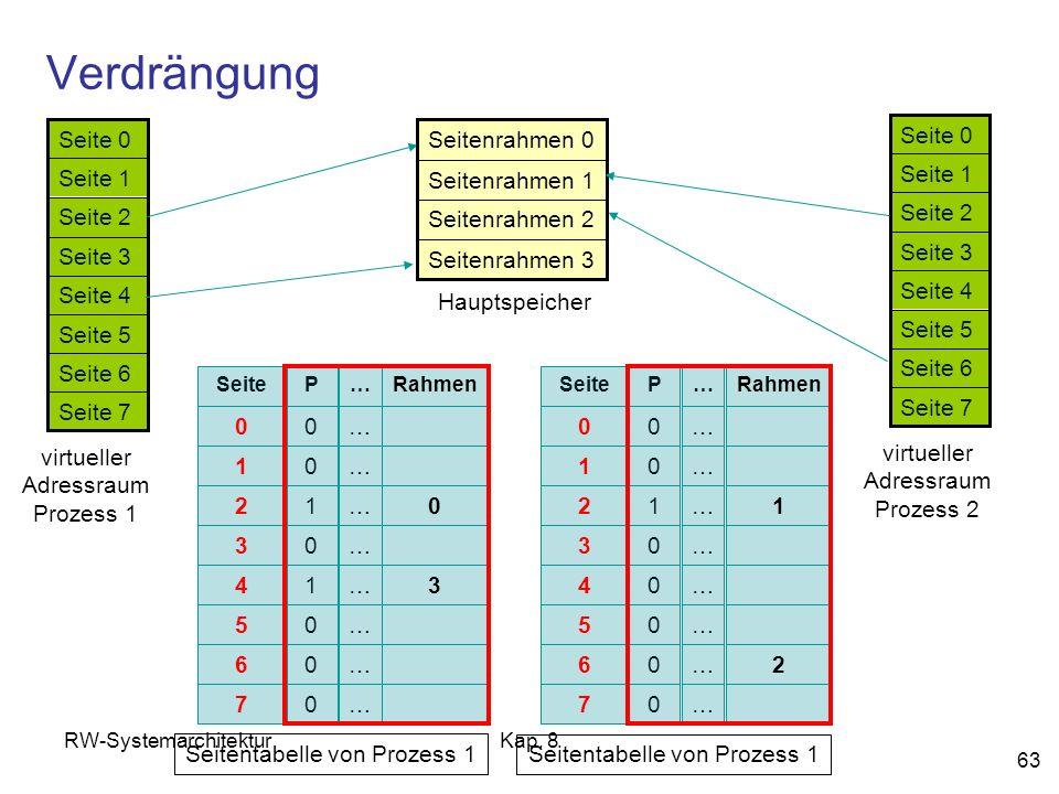 RW-SystemarchitekturKap. 8 63 Verdrängung Seite 7 Seite 6 Seite 5 Seite 4 Seite 3 Seite 2 Seite 1 Seite 0 virtueller Adressraum Prozess 1 Seitenrahmen