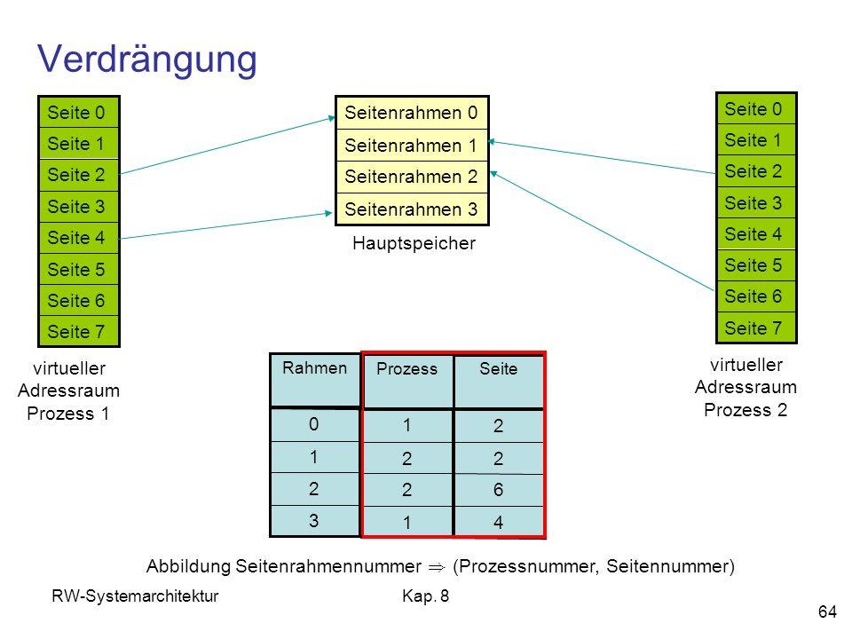 RW-SystemarchitekturKap. 8 64 Verdrängung Seite 7 Seite 6 Seite 5 Seite 4 Seite 3 Seite 2 Seite 1 Seite 0 virtueller Adressraum Prozess 1 Seitenrahmen