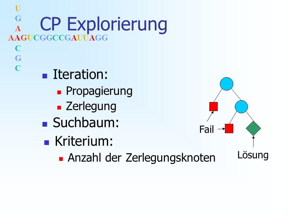 AAGUCGGCCGAUUAGG UGACGCUGACGC CP Explorierung Iteration: Propagierung Zerlegung Suchbaum: Lösung Fail Kriterium: Anzahl der Zerlegungsknoten