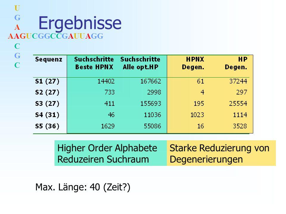 AAGUCGGCCGAUUAGG UGACGCUGACGC Ergebnisse Starke Reduzierung von Degenerierungen Higher Order Alphabete Reduzeiren Suchraum Max.