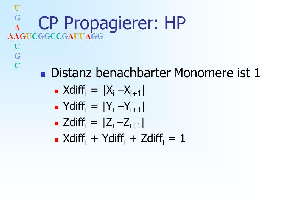 AAGUCGGCCGAUUAGG UGACGCUGACGC CP Propagierer: HP Distanz benachbarter Monomere ist 1 Xdiff i = |X i –X i+1 | Ydiff i = |Y i –Y i+1 | Zdiff i = |Z i –Z i+1 | Xdiff i + Ydiff i + Zdiff i = 1