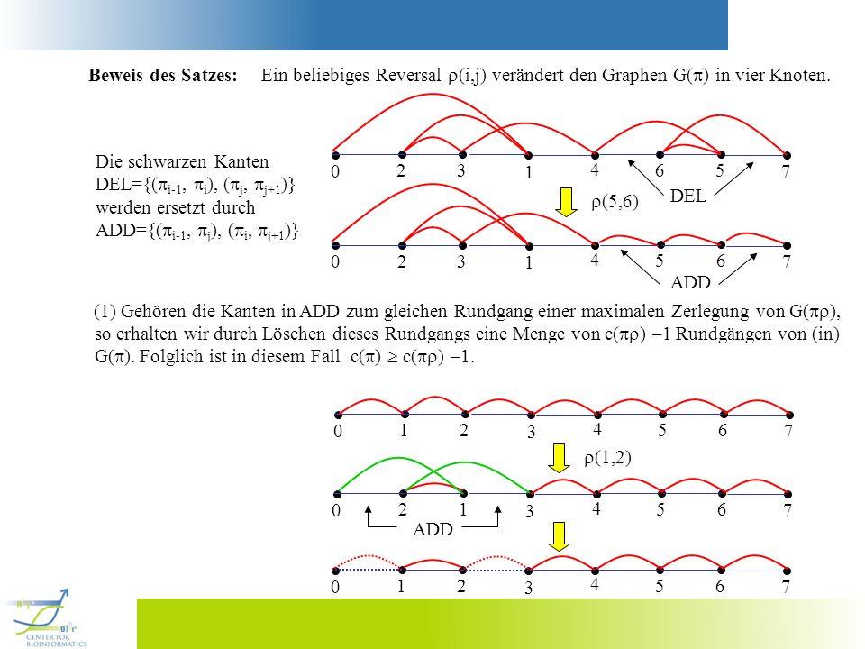Beweis des Satzes: Ein beliebiges Reversal (i,j) verändert den Graphen G( ) in vier Knoten. Die schwarzen Kanten DEL={( i-1, i ), ( j, j+1 )} werden e