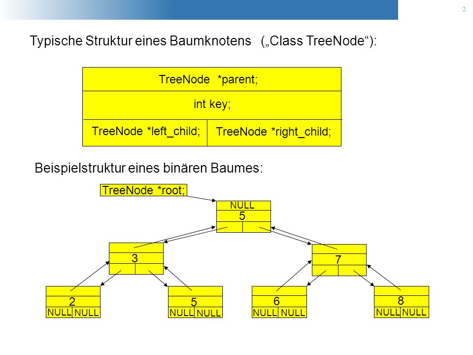 2 Typische Struktur eines Baumknotens (Class TreeNode): TreeNode *parent; TreeNode *left_child; TreeNode *right_child; int key; Beispielstruktur eines binären Baumes: NULL TreeNode *root; 2 3 5 5 7 6 8