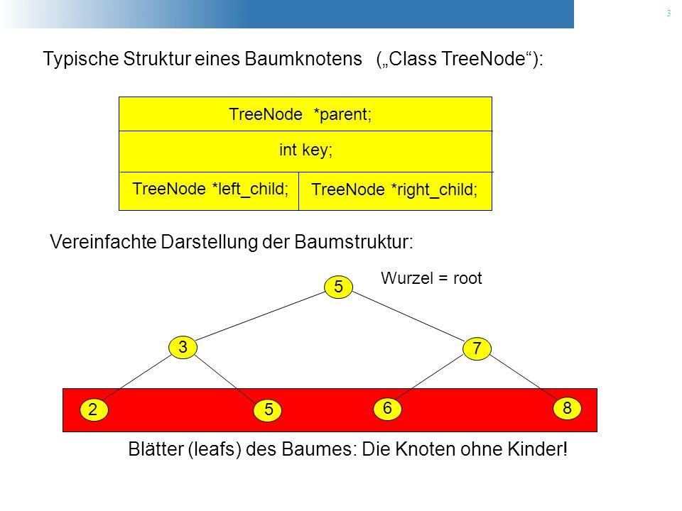 14 Beim Löschen von Baumknoten ist eine Fallunterscheidung erforderlich: [3] Der zu löschende Knoten z hat zwei Kinder: 15 516 20 23 18 3 12 1013 6 7 15 5 20 23 18 3 12 10 6 7 Splice out zs Successor: [1] Suche den Successor von z im rechten Unterbaum von z.