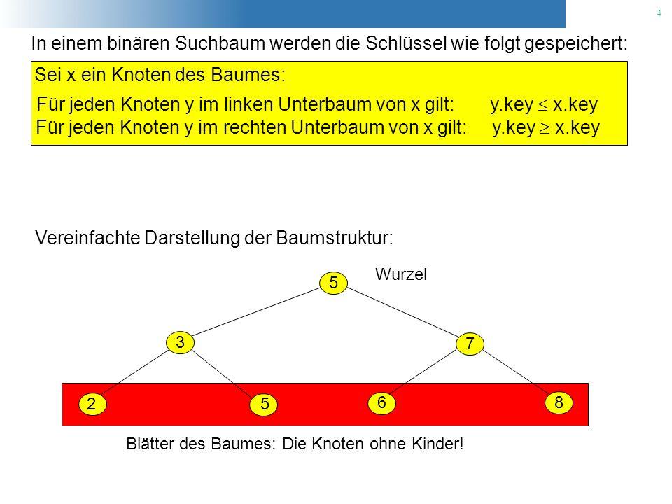 5 Auch der folgende Baum ist ein binärer Suchbaum mit der obigen Ordnungs- eigenschaft: 2 3 5 5 7 6 8 Wurzel Die Ordnungseigenschaft ermöglicht die Ausgabe aller im Baum gespeicherten Schlüssel, sortiert nach der Größe des Schlüssels.
