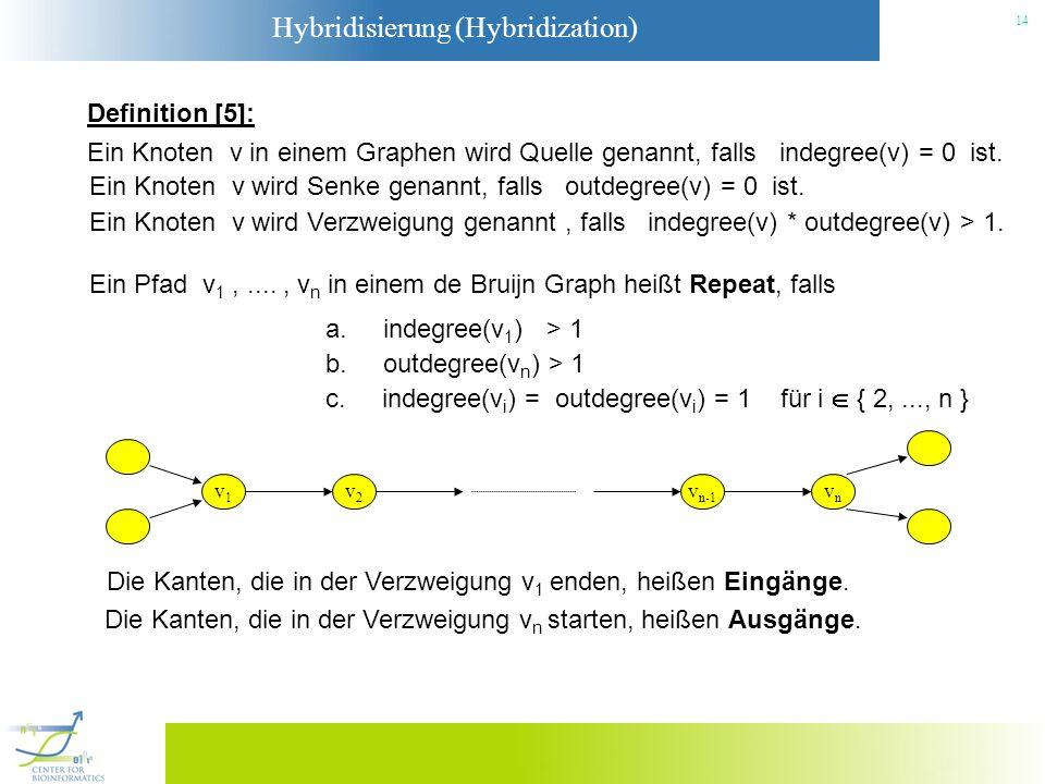 Hybridisierung (Hybridization) 14 Definition [5]: Ein Pfad v 1,...., v n in einem de Bruijn Graph heißt Repeat, falls a. indegree(v 1 ) > 1 b. outdegr