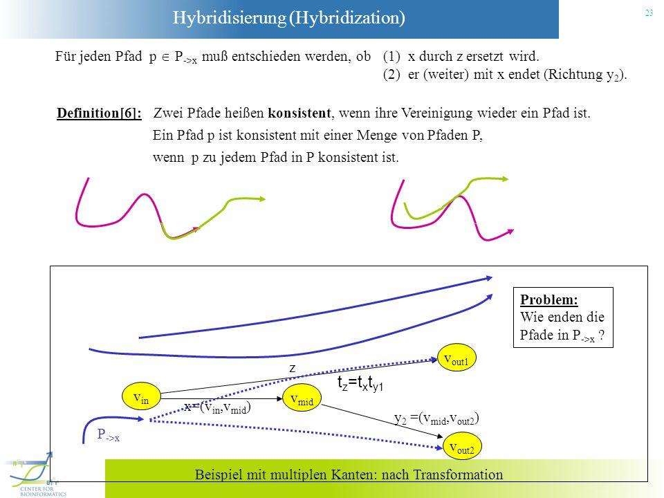 Hybridisierung (Hybridization) 23 Für jeden Pfad p P ->x muß entschieden werden, ob (1) x durch z ersetzt wird. (2) er (weiter) mit x endet (Richtung