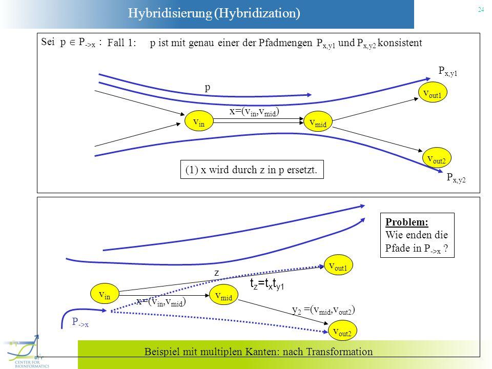 Hybridisierung (Hybridization) 24 Sei p P ->x : Fall 1: p ist mit genau einer der Pfadmengen P x,y1 und P x,y2 konsistent v in x=(v in,v mid ) v mid v