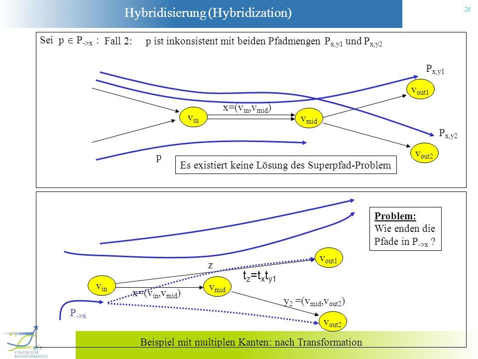 Hybridisierung (Hybridization) 26 Es existiert keine Lösung des Superpfad-Problem Sei p P ->x : Fall 2: p ist inkonsistent mit beiden Pfadmengen P x,y