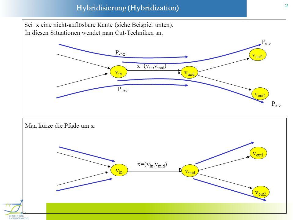 Hybridisierung (Hybridization) 28 Sei x eine nicht-auflösbare Kante (siehe Beispiel unten). In diesen Situationen wendet man Cut-Techniken an. v in x=