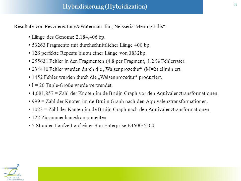 Hybridisierung (Hybridization) 31 Resultate von Pevzner&Tang&Waterman für Neisseria Meningitidis: Länge des Genoms: 2,184,406 bp. 53263 Fragmente mit