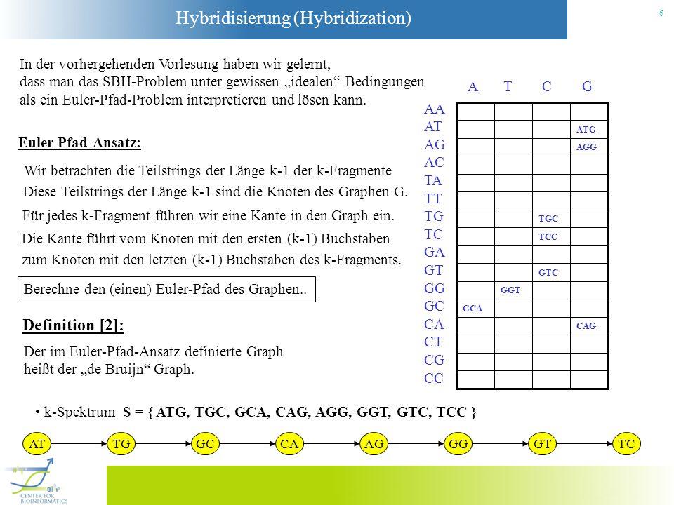 Hybridisierung (Hybridization) 17 Euler-Superpfad-Problem (Pevzner, Tang, Waterman 2001): Gegeben ein de Bruijn Graph G und einem Menge von Pfaden P = { P(f 1 ),..., P(f n ) } (Pfade, welche die Reads repräsentieren) v2v2 v1v1 vnvn v n-1 pipi pjpj Finde einen Euler-Pfad in G, der alle Pfade in P als Teilpfade enthält.