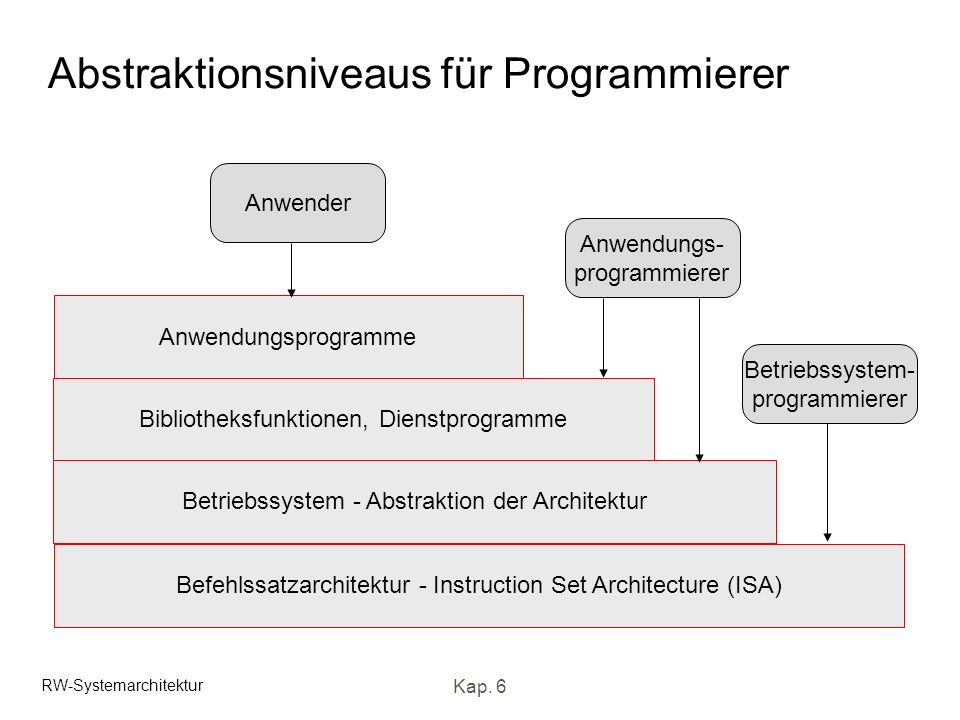 RW-Systemarchitektur Kap. 6 Abstraktionsniveaus für Programmierer Befehlssatzarchitektur - Instruction Set Architecture (ISA) Betriebssystem - Abstrak
