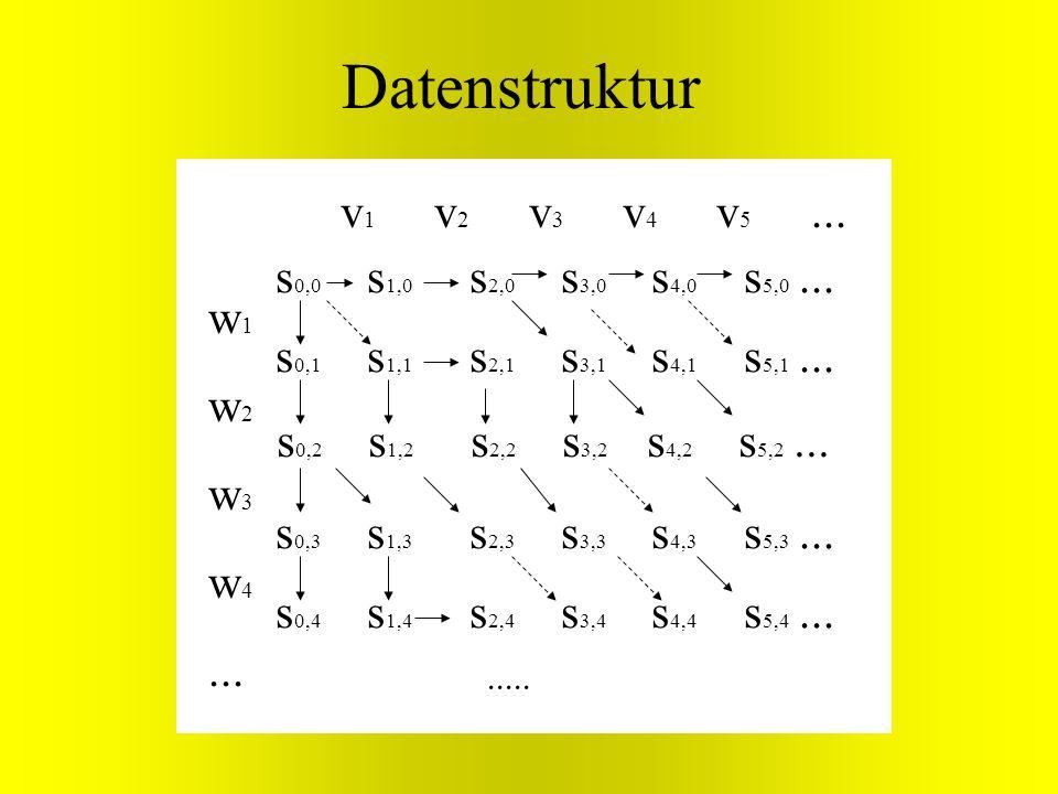 w 1 w 2 w 3 w 4... v 1 v 2 v 3 v 4 v 5... s 0,0 s 1,0 s 2,0 s 3,0 s 4,0 s 5,0... Datenstruktur s 0,1 s 1,1 s 2,1 s 3,1 s 4,1 s 5,1... s 0,2 s 1,2 s 2,