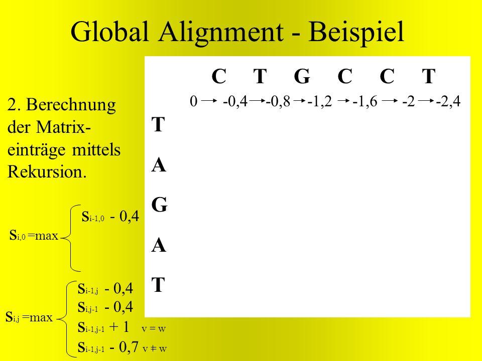 TAGATTAGAT C T G C C T 0 Global Alignment - Beispiel s i,j =max s i-1,j - 0,4 s i,j-1 - 0,4 s i-1,j-1 + v = w s i-1,j-1 - 0,7 v = w -0,4-0,8 -1,2 -1,6