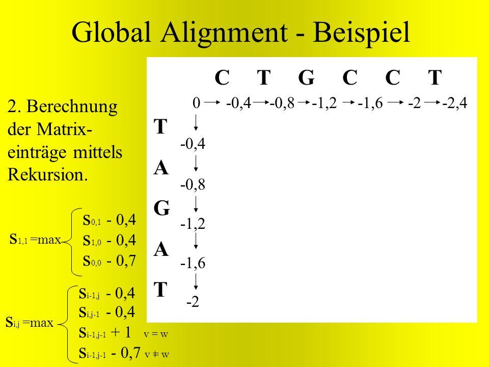 TAGATTAGAT C T G C C T 0 Global Alignment - Beispiel s i,j =max s i-1,j - 0,4 s i,j-1 - 0,4 s i-1,j-1 + v = w s i-1,j-1 - 0,7 v = w -0,8 -1,2 -1,6 -2