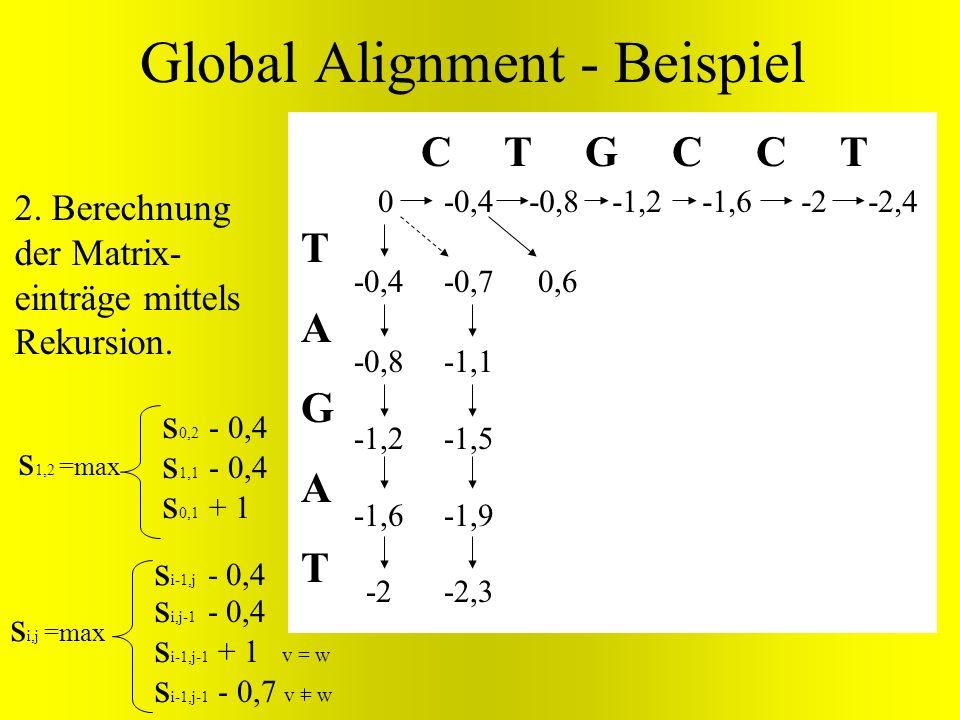 TAGATTAGAT C T G C C T 0 0,6 Global Alignment - Beispiel s i,j =max s i-1,j - 0,4 s i,j-1 - 0,4 s i-1,j-1 + v = w s i-1,j-1 - 0,7 v = w -0,7 -1,1 -1,5