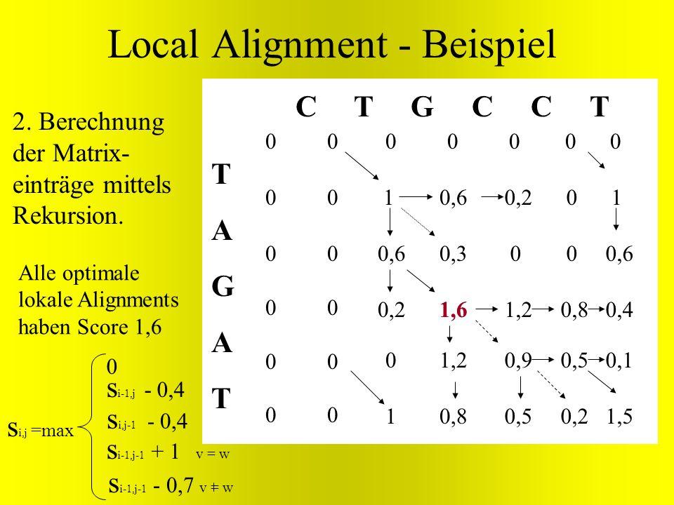 s i-1,j-1 + v = w TAGATTAGAT C T G C C T 000 0 0 0 0 0 00000000 0 00000000 1 0,6 0,2 0,6 0,3 1,6 1,2 0,8 0,2 0 1,2 0,9 0,5 0 0 0,8 0,5 0,2 1 0,6 0,4 0