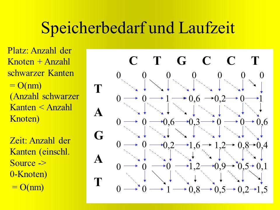 Speicherbedarf und Laufzeit TAGATTAGAT C T G C C T 000 0 0 0 0 0 00000000 0 00000000 1 0,6 0,2 0,6 0,3 1,6 1,2 0,8 0,2 0 1,2 0,9 0,5 0 0 0,8 0,5 0,2 1