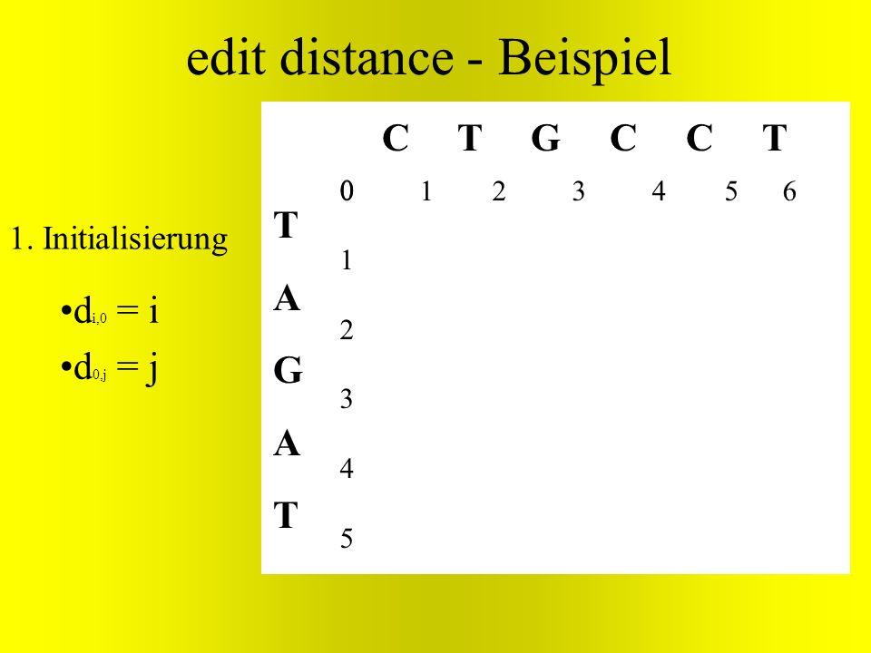 TAGATTAGAT C T G C C T edit distance - Beispiel 012345012345 d i,0 = i d 0,j = j 1. Initialisierung