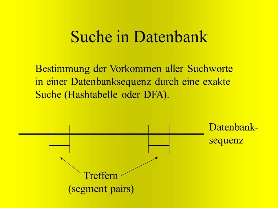 Suche in Datenbank Bestimmung der Vorkommen aller Suchworte in einer Datenbanksequenz durch eine exakte Suche (Hashtabelle oder DFA). Datenbank- seque