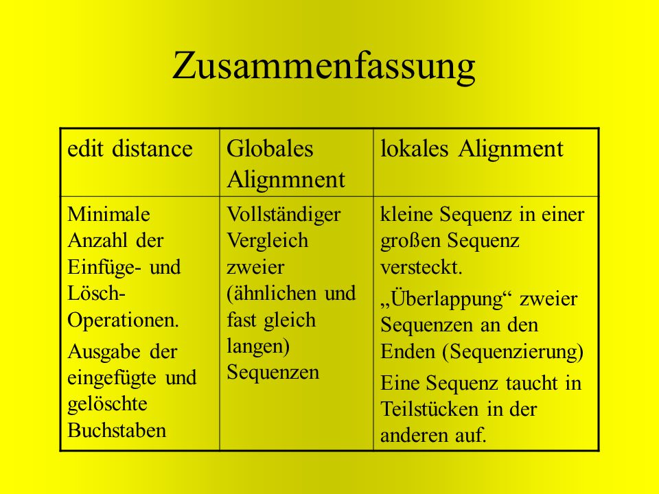 Zusammenfassung edit distanceGlobales Alignmnent lokales Alignment Minimale Anzahl der Einfüge- und Lösch- Operationen. Ausgabe der eingefügte und gel