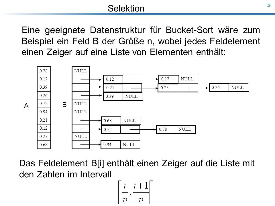 Selektion 29 Eine geeignete Datenstruktur für Bucket-Sort wäre zum Beispiel ein Feld B der Größe n, wobei jedes Feldelement einen Zeiger auf eine List