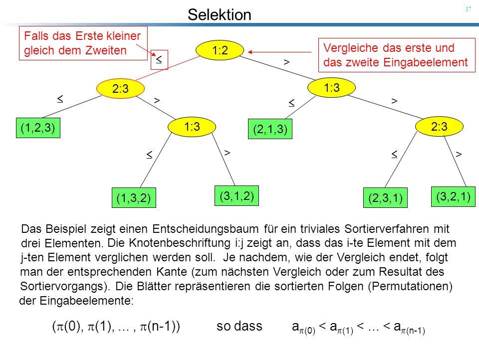 Selektion 37 1:2 Vergleiche das erste und das zweite Eingabeelement 2:3 Falls das Erste kleiner gleich dem Zweiten 1:3 > (1,2,3) 1:3 > (1,3,2) (3,1,2)