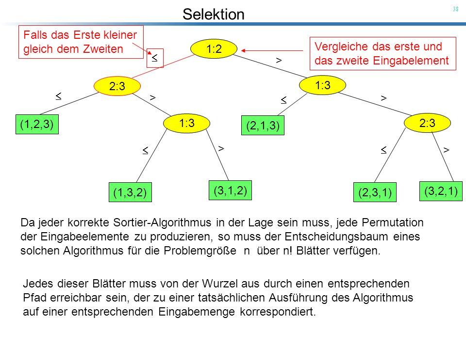 Selektion 38 1:2 Vergleiche das erste und das zweite Eingabelement 2:3 Falls das Erste kleiner gleich dem Zweiten 1:3 > (1,2,3) 1:3 > (1,3,2) (3,1,2)