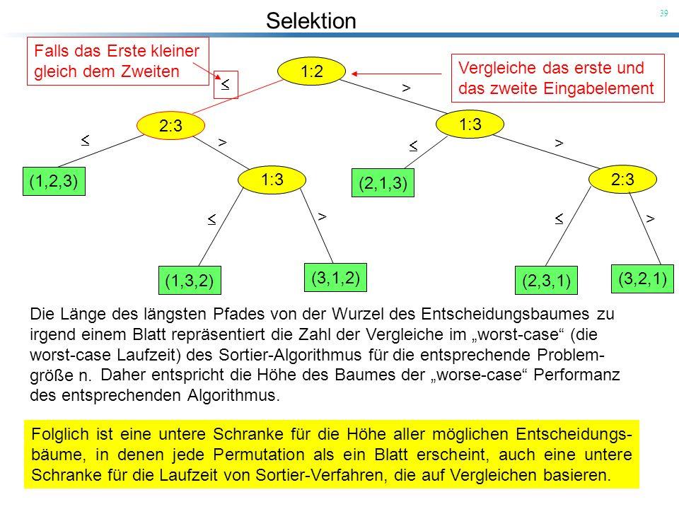 Selektion 39 1:2 Vergleiche das erste und das zweite Eingabelement 2:3 Falls das Erste kleiner gleich dem Zweiten 1:3 > (1,2,3) 1:3 > (1,3,2) (3,1,2)