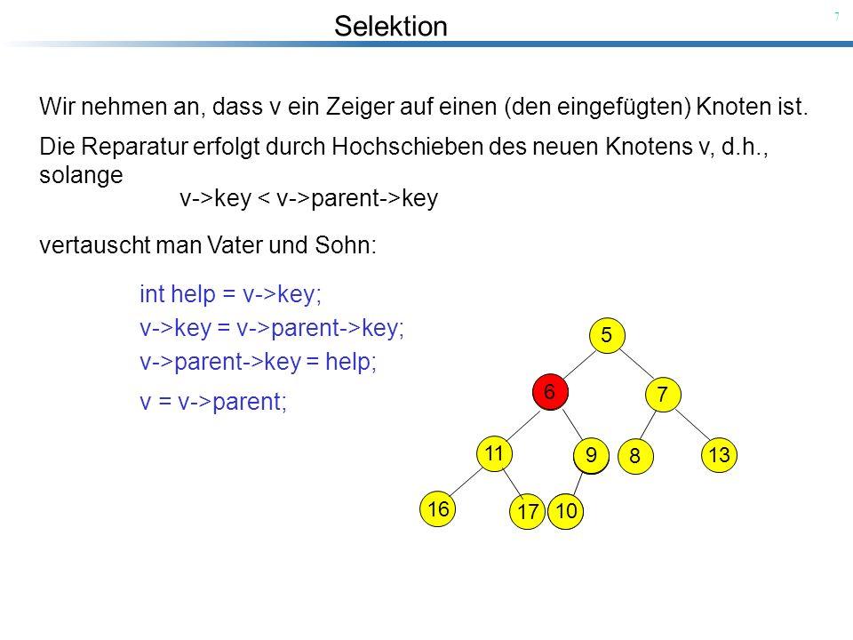 Selektion 7 5 9 7 11 10 8 13 16 17 6 Die Reparatur erfolgt durch Hochschieben des neuen Knotens v, d.h., solange v->key parent->key vertauscht man Vat