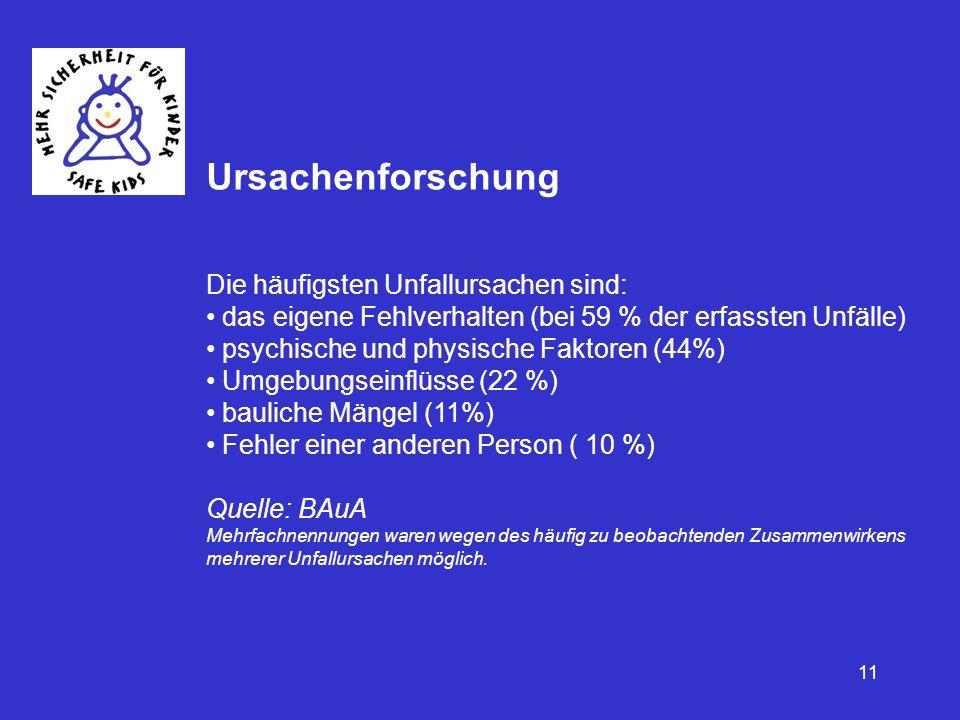 11 Ursachenforschung Die häufigsten Unfallursachen sind: das eigene Fehlverhalten (bei 59 % der erfassten Unfälle) psychische und physische Faktoren (