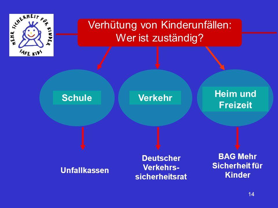 14 SchuleVerkehr Heim und Freizeit Unfallkassen Deutscher Verkehrs- sicherheitsrat BAG Mehr Sicherheit für Kinder Verhütung von Kinderunfällen: Wer is