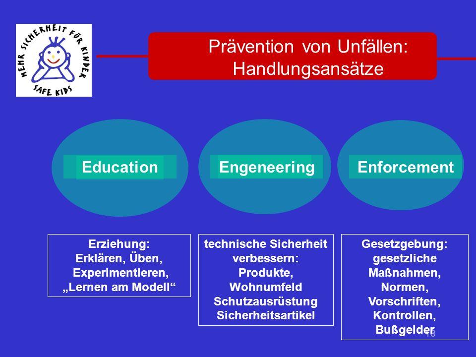 18 Gesetzgebung: gesetzliche Maßnahmen, Normen, Vorschriften, Kontrollen, Bußgelder Engeneering Erziehung: Erklären, Üben, Experimentieren, Lernen am