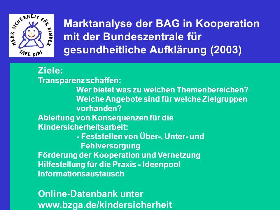 22 Marktanalyse der BAG in Kooperation mit der Bundeszentrale für gesundheitliche Aufklärung (2003) Ziele: Transparenz schaffen: Wer bietet was zu wel