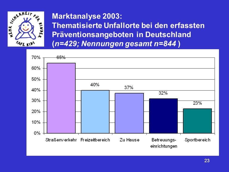 23 Marktanalyse 2003: Thematisierte Unfallorte bei den erfassten Präventionsangeboten in Deutschland (n=429; Nennungen gesamt n=844 )