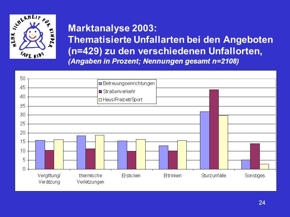 24 Marktanalyse 2003: Thematisierte Unfallarten bei den Angeboten (n=429) zu den verschiedenen Unfallorten, (Angaben in Prozent; Nennungen gesamt n=21