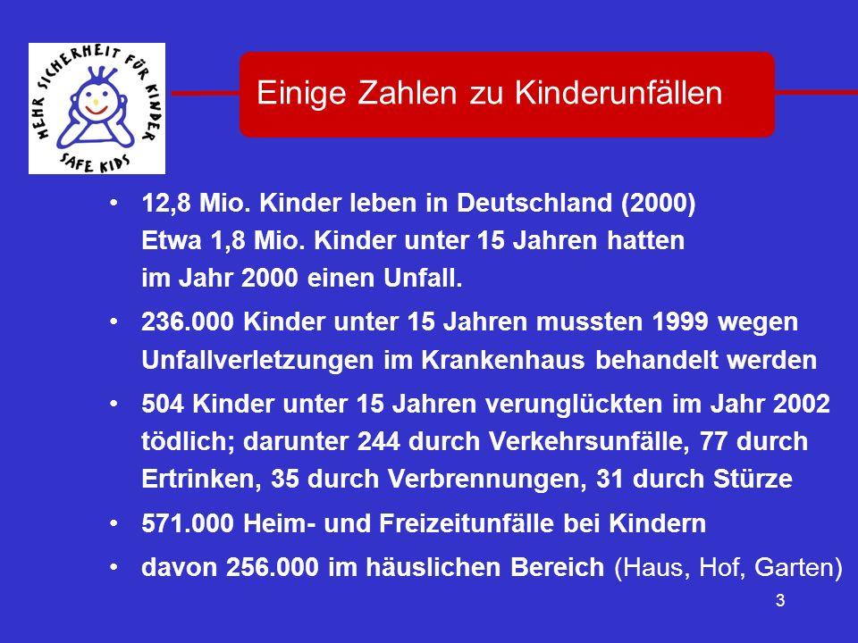 3 12,8 Mio. Kinder leben in Deutschland (2000) Etwa 1,8 Mio. Kinder unter 15 Jahren hatten im Jahr 2000 einen Unfall. 236.000 Kinder unter 15 Jahren m