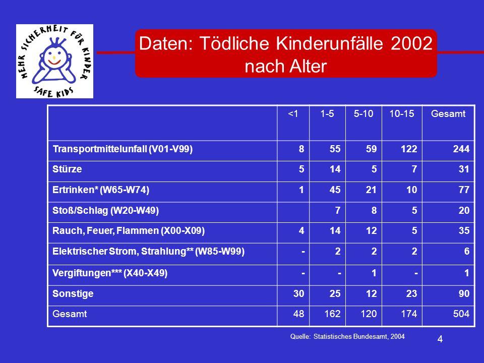 4 <11-55-1010-15Gesamt Transportmittelunfall (V01-V99)85559122244 Stürze5145731 Ertrinken* (W65-W74)145211077 Stoß/Schlag (W20-W49)78520 Rauch, Feuer,