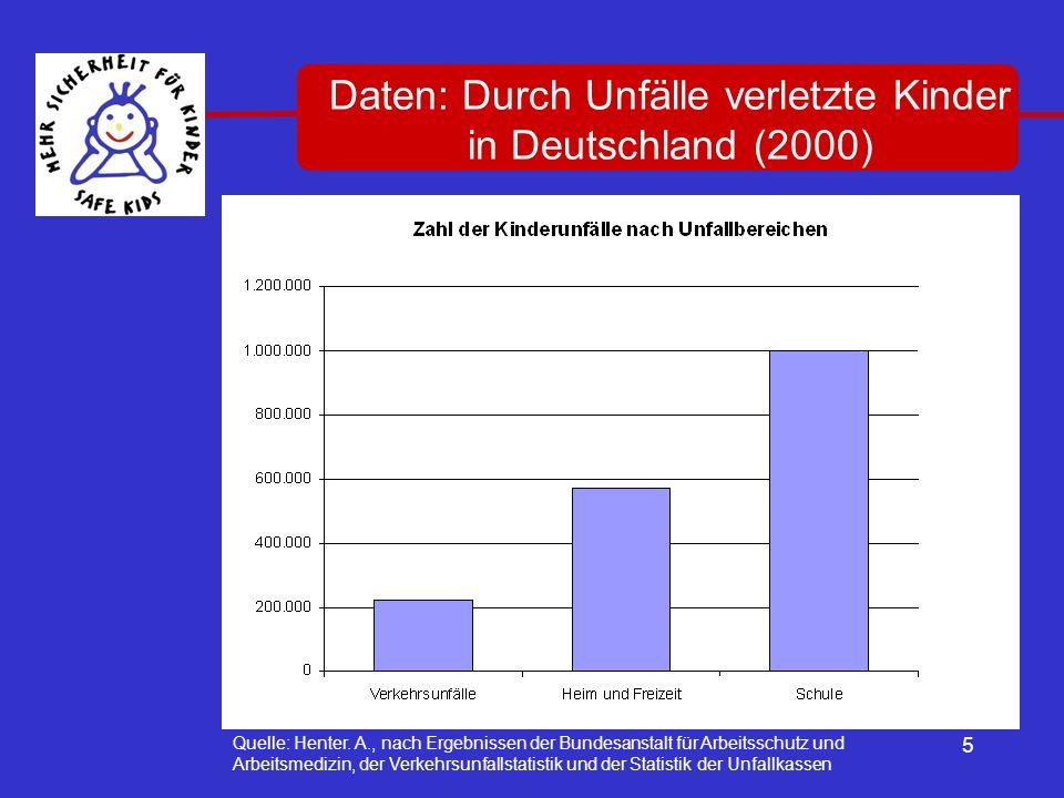 5 Quelle: Henter. A., nach Ergebnissen der Bundesanstalt für Arbeitsschutz und Arbeitsmedizin, der Verkehrsunfallstatistik und der Statistik der Unfal