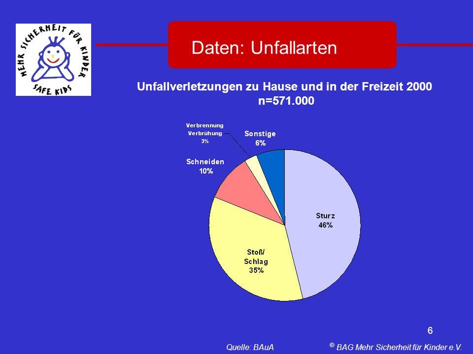 6 Daten: Unfallarten Unfallverletzungen zu Hause und in der Freizeit 2000 n=571.000 Quelle: BAuA © BAG Mehr Sicherheit für Kinder e.V.