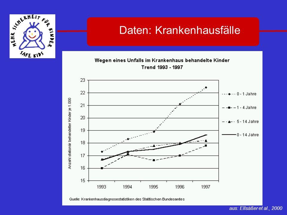 7 Daten: Krankenhausfälle Be aus: Ellsäßer et al., 2000