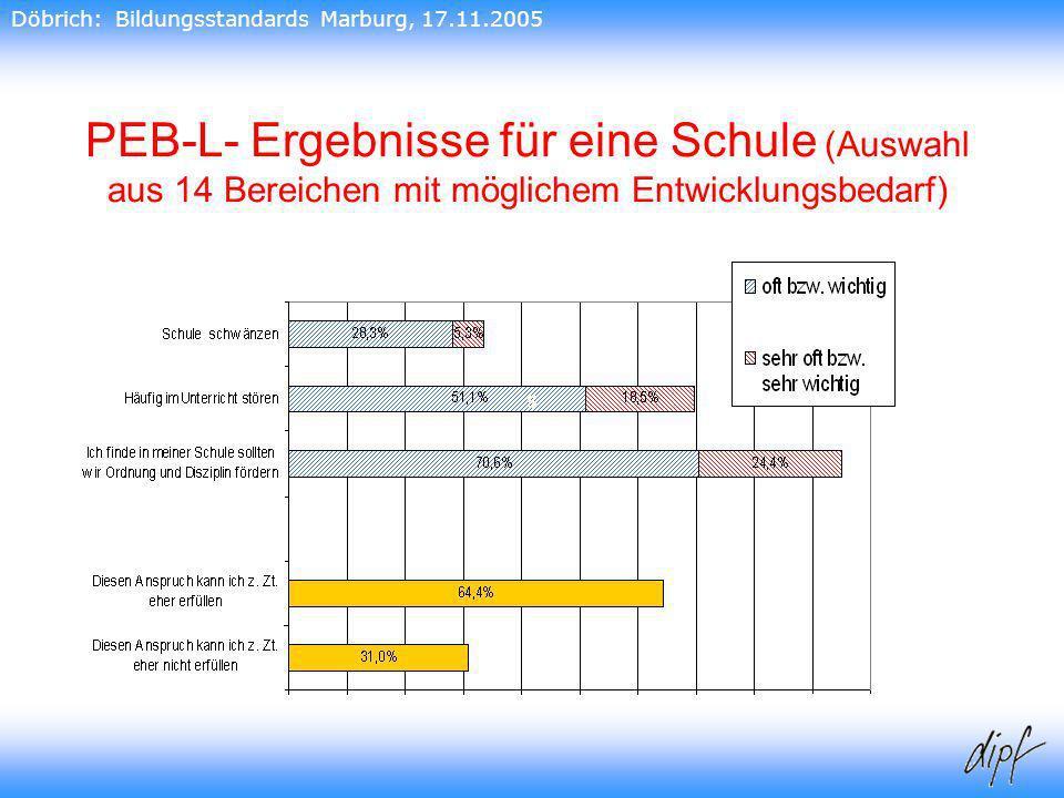 28 PEB-L- Ergebnisse für eine Schule (Auswahl aus 14 Bereichen mit möglichem Entwicklungsbedarf) 28 s Döbrich: Bildungsstandards Marburg, 17.11.2005