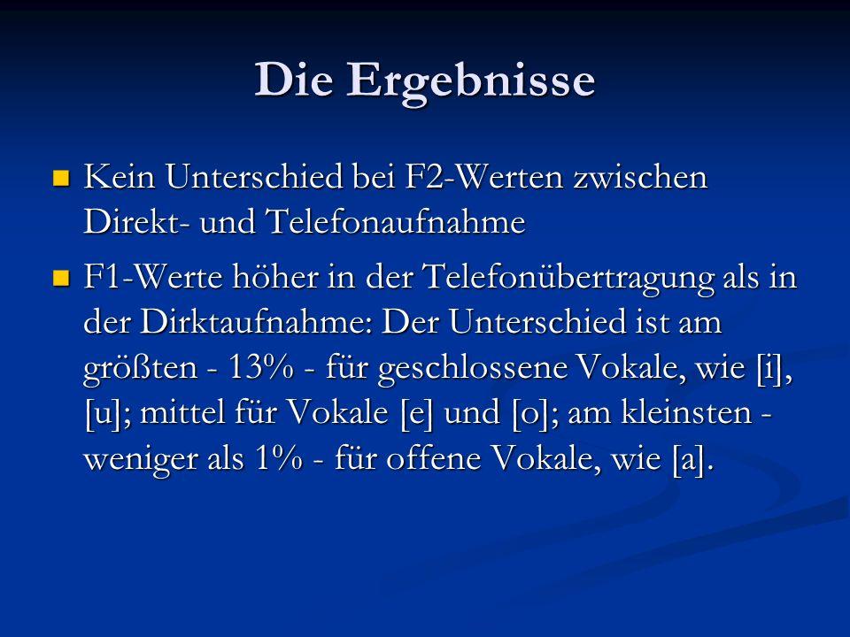 Die Ergebnisse Kein Unterschied bei F2-Werten zwischen Direkt- und Telefonaufnahme Kein Unterschied bei F2-Werten zwischen Direkt- und Telefonaufnahme